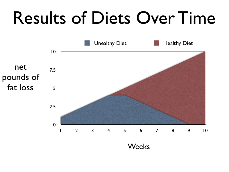 Diet Results.001 001 What Makes A Diet Successful