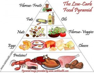 LowCarbFoodPyramid 360x281 300x234 The Metabolic Advantage to Eating Low Carb